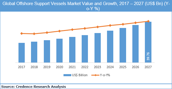 Offshore Support Vessels Market