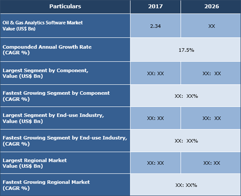 Oil & Gas Analytics Software Market