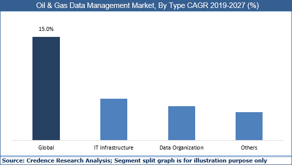 Oil & Gas Data Management Market