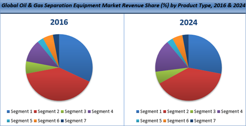 Oil & Gas Separation Equipment Market