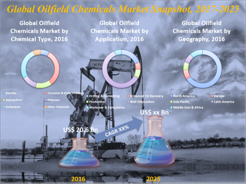 Oilfield Chemicals Market