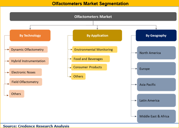 Olfactometers Market