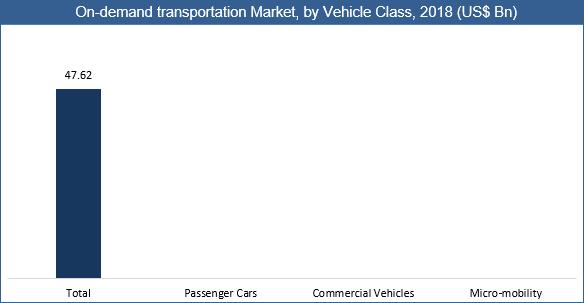 On-Demand Transportation Market