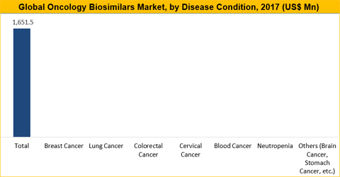Oncology Biosimilars Market Size, Share, Trend And Forecast To 2026