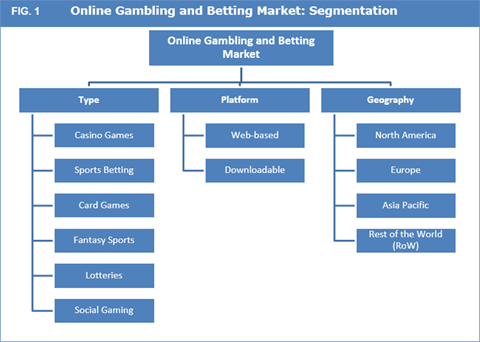 online betting market