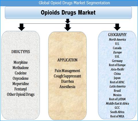 Opioid Drugs Market