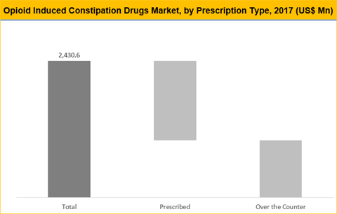 Opioid Induced Constipation (OIC) Drugs Market