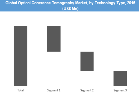 Optical Coherence Tomography Market