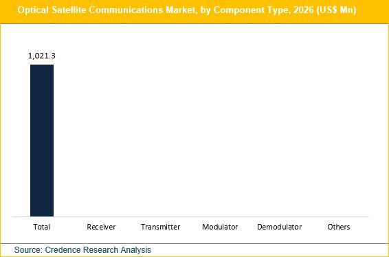Optical Satellite Communication Market