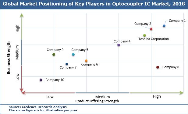 Optocoupler IC Market