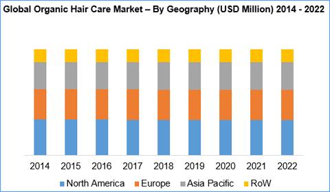 Study globally hair salons