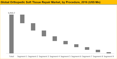 Orthopedic Soft Tissue Repair Market