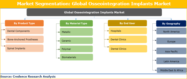 Osseointegration Implants Market