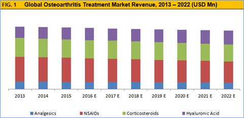 Osteoarthritis Treatment Market Size And Forecasts To 2022