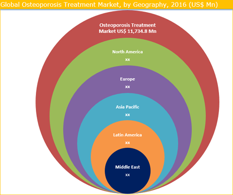 Osteoporosis Treatment Market