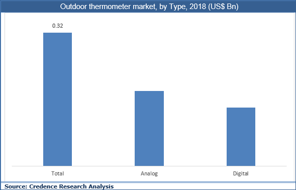 Outdoor Thermometer Market