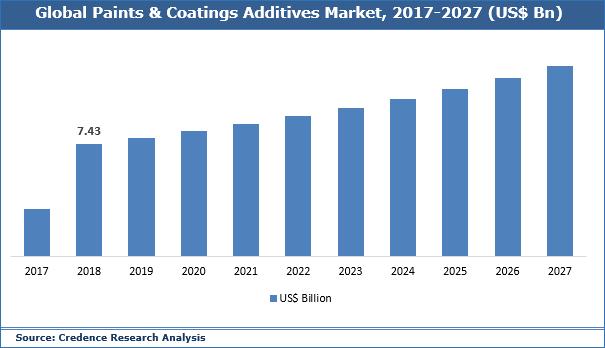 Paints & Coating Additives Market