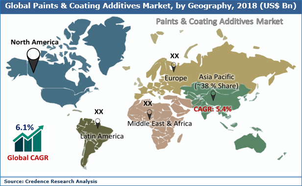 Paints & Coating Additives Market