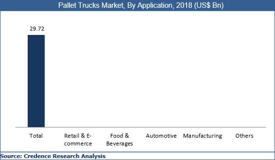 Pallet Truck Market