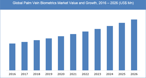 Palm Vein Biometrics Market