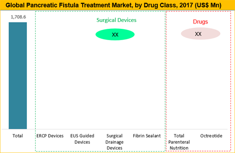 Pancreatic Fistula Treatment Market