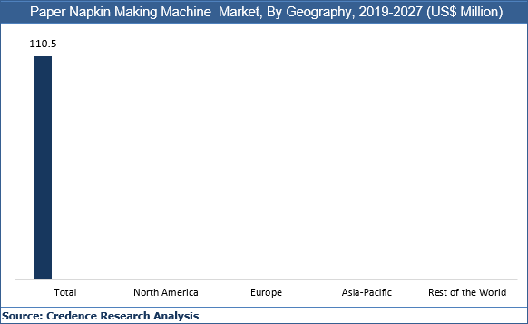 Paper Napkin Making Machine Market