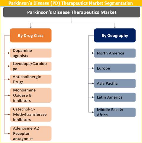 Parkinson's Disease Therapeutics Market