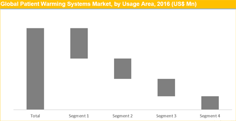 Patient Warming Systems Market