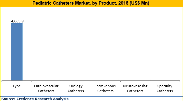 Pediatric Catheters Market
