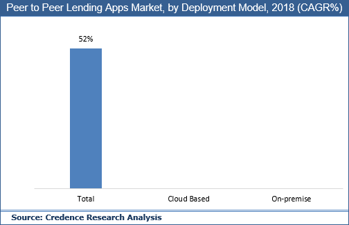 Peer-to-peer Lending Apps Market