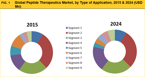 pain management therapeutics market global Research corridor recently added new report titled pain management therapeutics market report - global trends, market share, industry size.