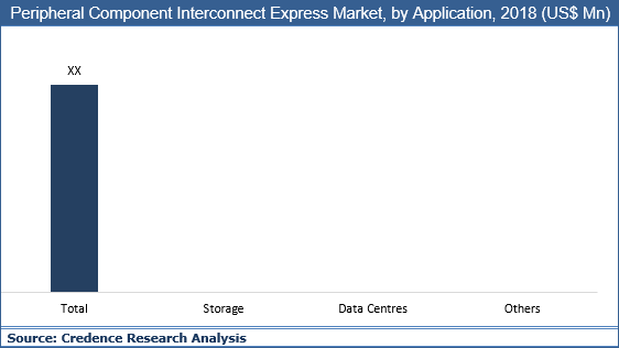 Peripheral Component Interconnect Express Market