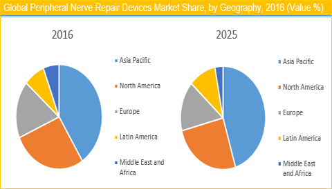 Peripheral Nerve Repair Devices Market