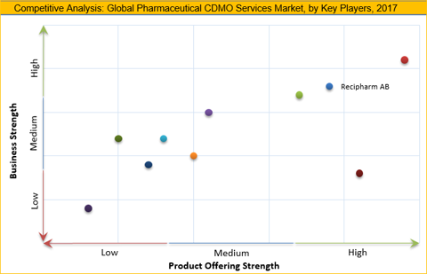 Pharmaceutical CDMO Services Market