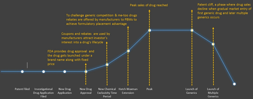 Drug Lifecycle Assessment