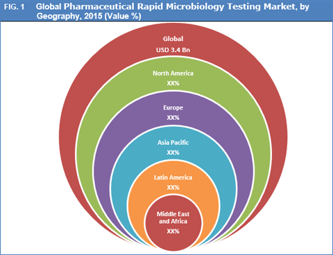 Pharmaceutical Rapid Microbiology Testing Market