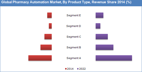 Pharmacy Automation Market