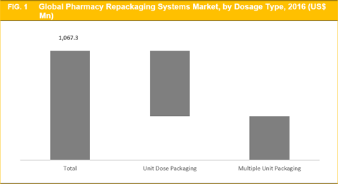 Pharmacy Repackaging Systems Market