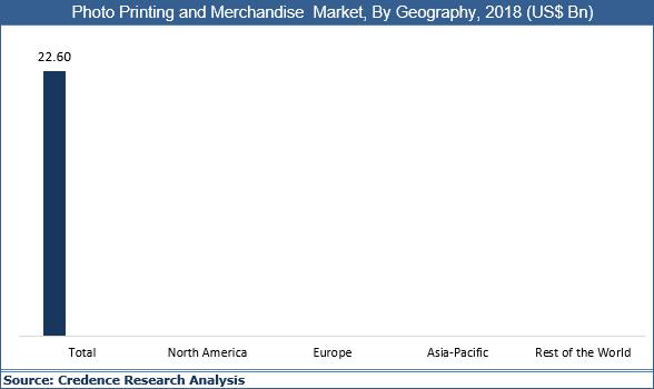 Photo Printing And Merchandise Market