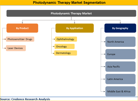 Photodynamic Therapy Market
