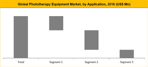 Phototherapy Equipment Market