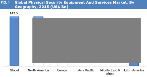 Physical Security Equipment And Services Market