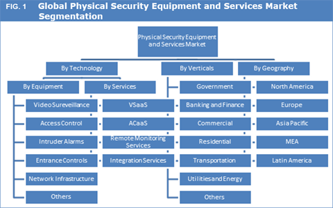 security equipment physical security equipment and services market size and forecast