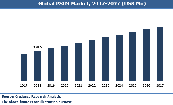 Physical Security Information Management Market