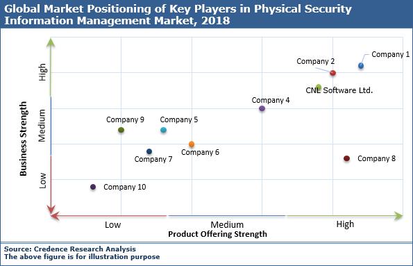 Physical Security Information Management (PSIM) Market
