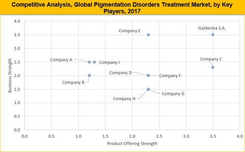 Pigmentation Disorders Treatment Market