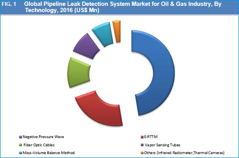 Pipeline Leak Detection System Market For Oil Amp Gas