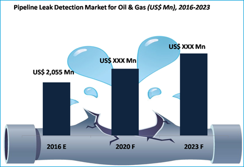 Pipeline Leak Detection System Market for Oil & Gas Industry