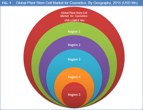 Plant Stem Cell Market For Cosmetics