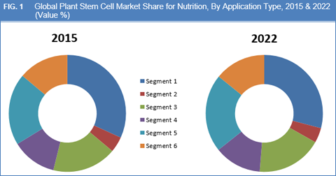 Plant Stem Cell Market For Nutrition